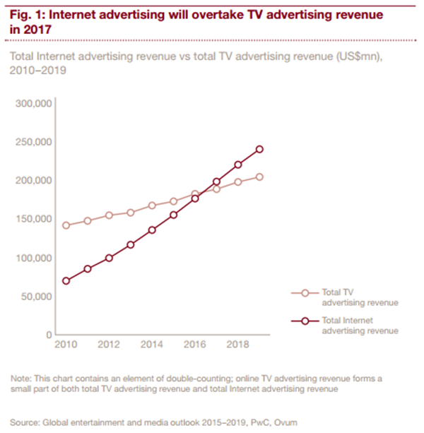 Display advertising growth